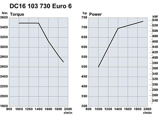 Effekt och vridmoment för Scanias 16-liters V8 på 730 hk